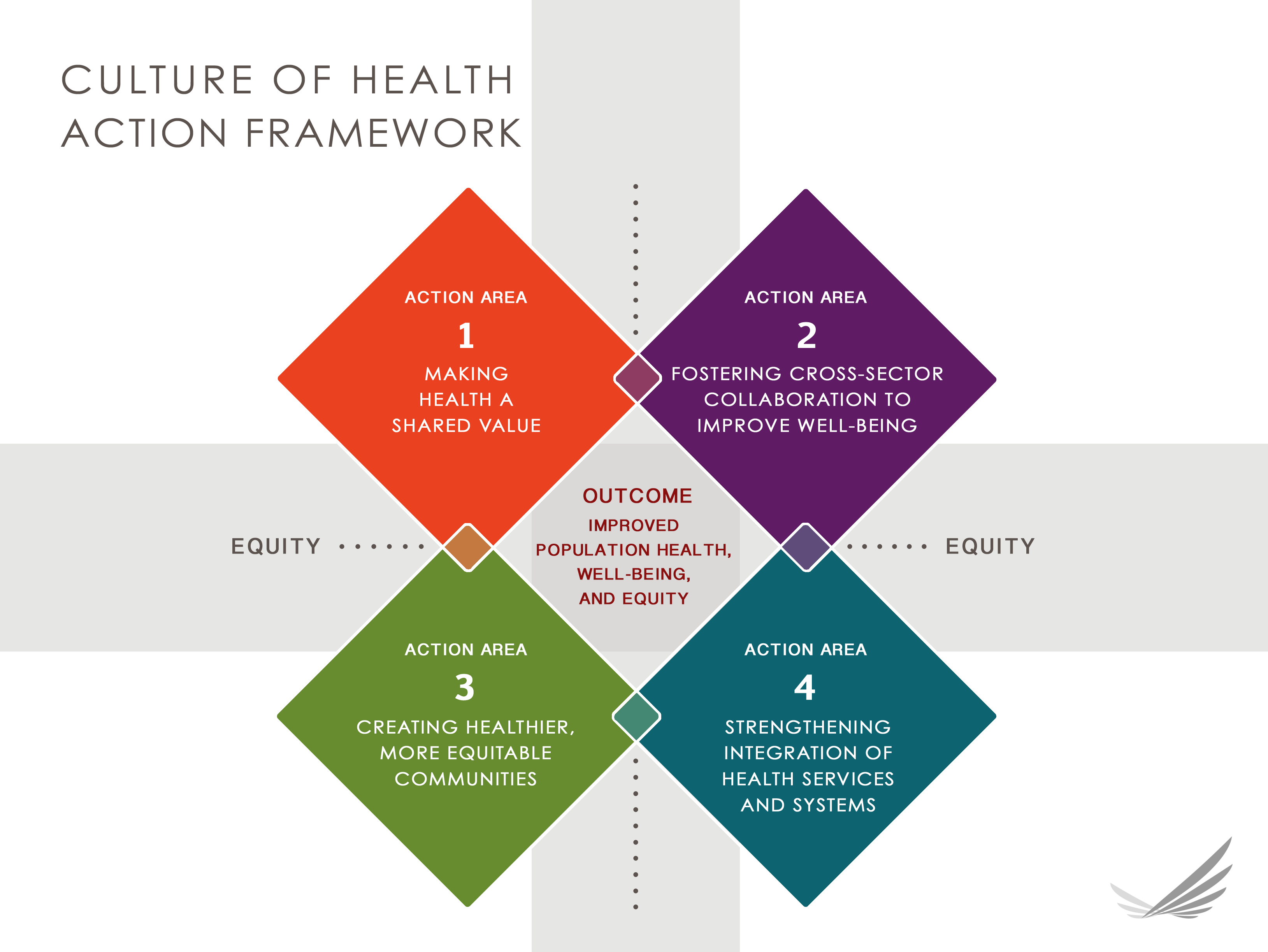 a cultural framework By defining alcohol culture and providing a lens for designing and implementing programs, public health workers and others with an interest in shifting drinking cultures can use the framework as a planning tool to reduce alcohol-related harm.